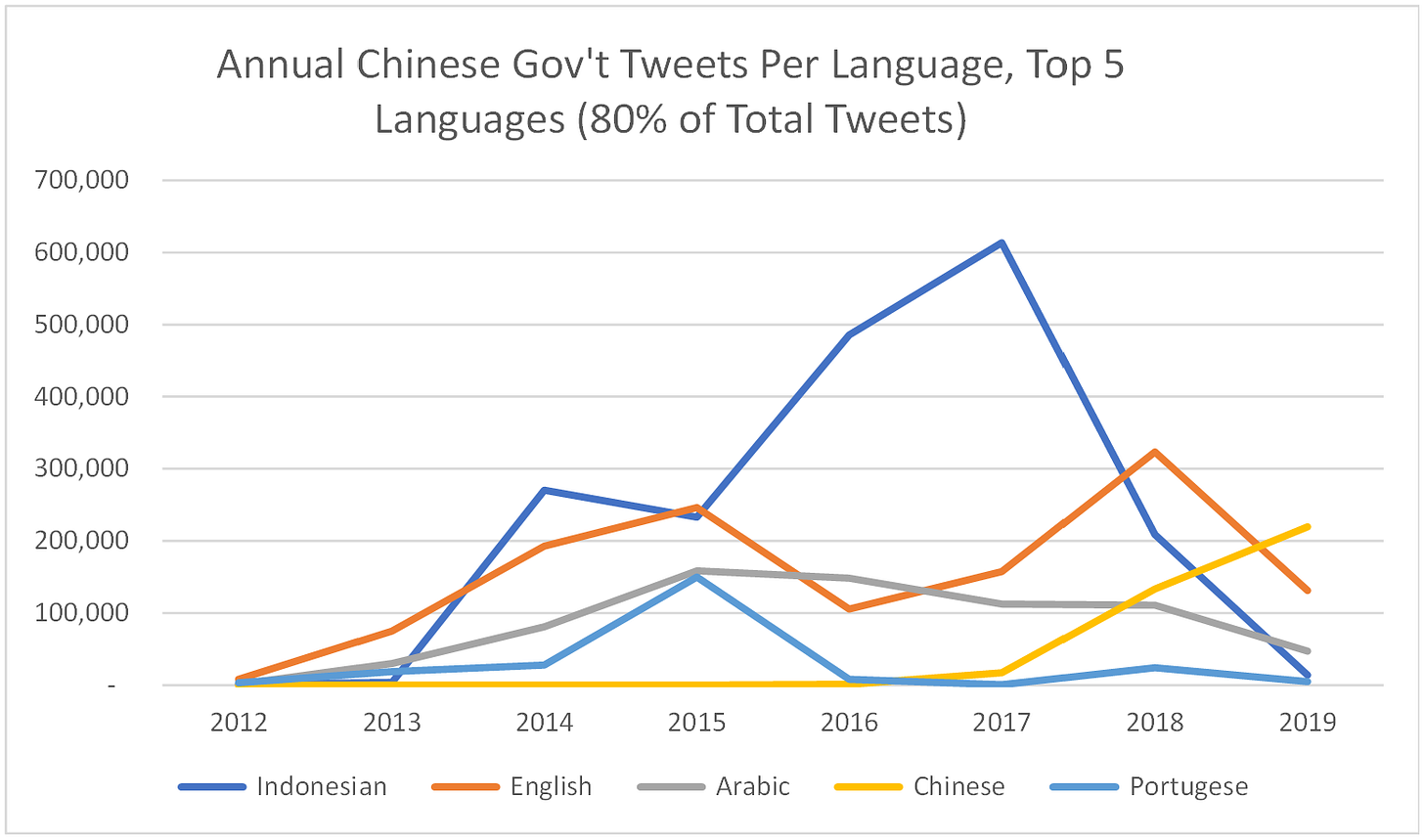 Annual Chinese Gov't Tweets Per Language, Top 5  Languages (80% of Total Tweets)  2013  Indonesian  2014  2015  2016  201g