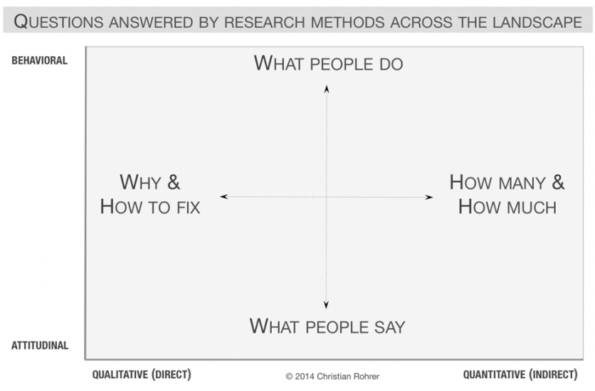 Qualitative UX research methods are much better suited for answering questions about questions of why, whereas quantitative methods are more focused on answering questions of how many.