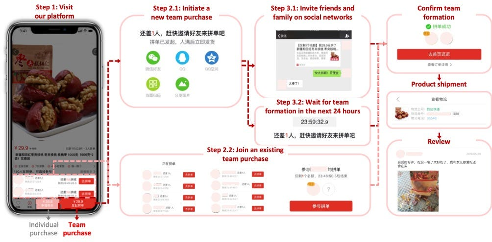 Pinduoduo and the Rise of Social E-Commerce: China, Founding Stories,  Growth | Y Combinator