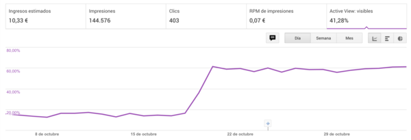 Antes sólo el 15% de los visitantes llegaban a ver este módulo, ahora el 60%.