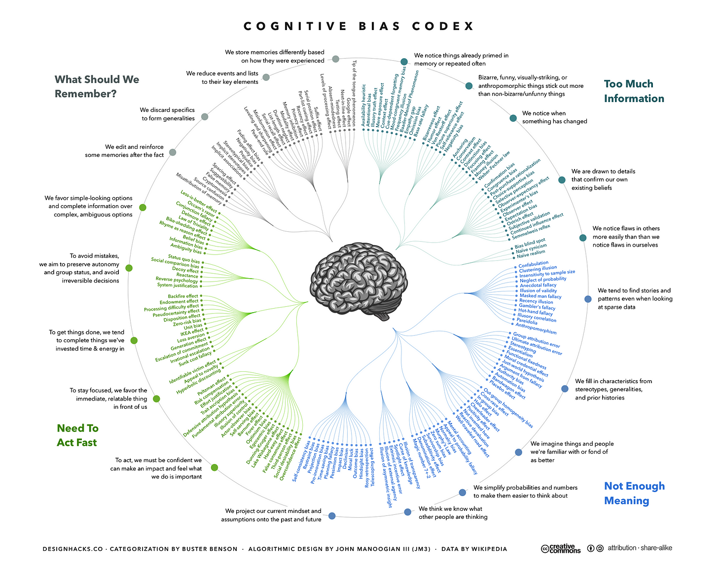 Fichier:The Cognitive Bias Codex - 180+ biases, designed by John Manoogian  III (jm3).png — Wikipédia