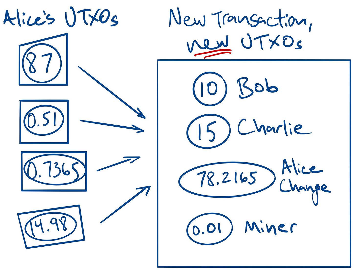 A bitcoin transaction.