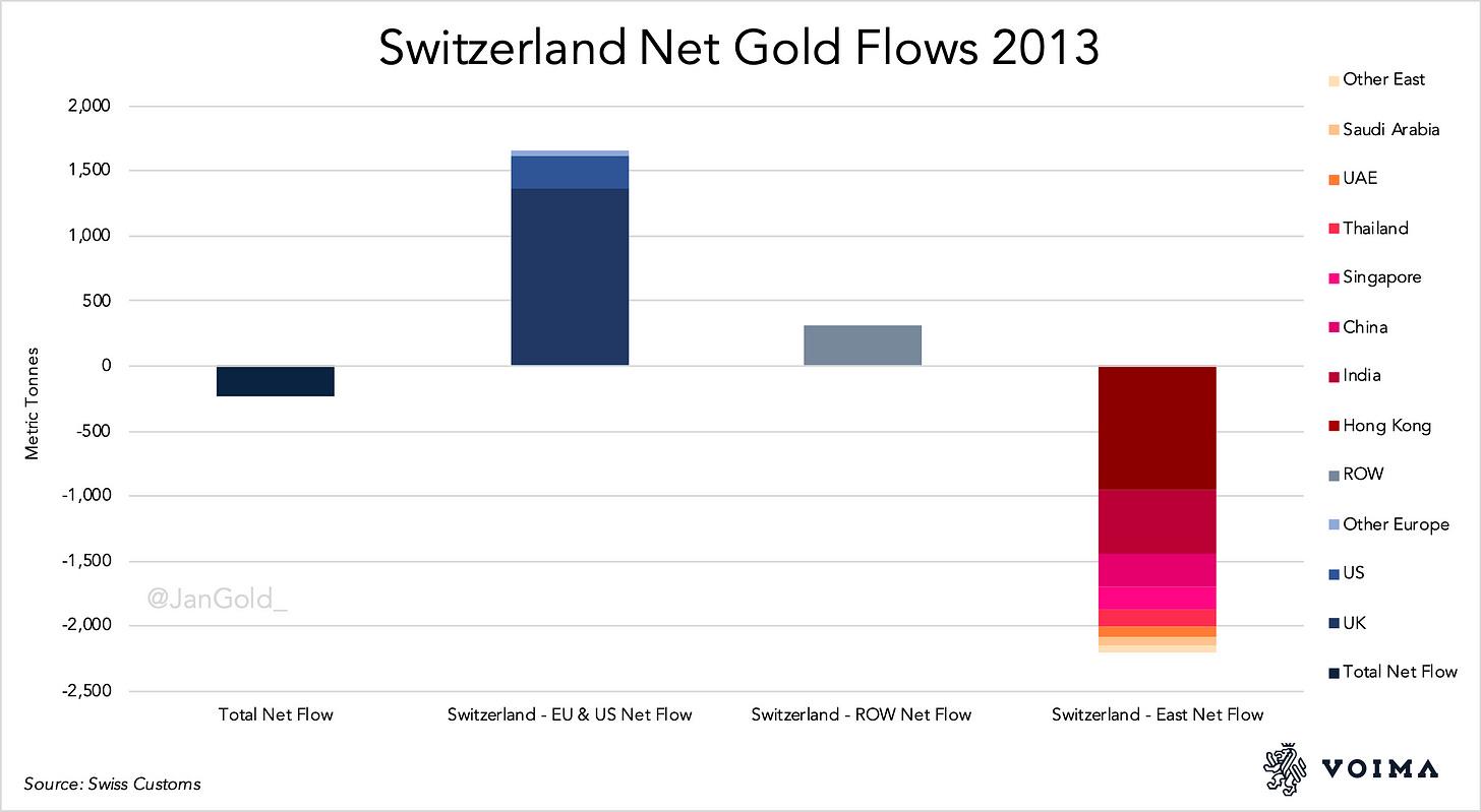 Switzerland Net Gold Flows 2013.pdf