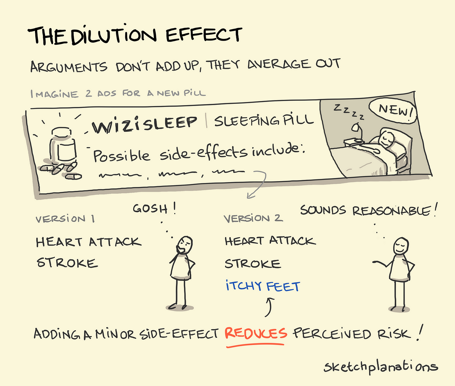 The dilution effect - Sketchplanations