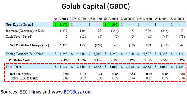 Golub Capital debt