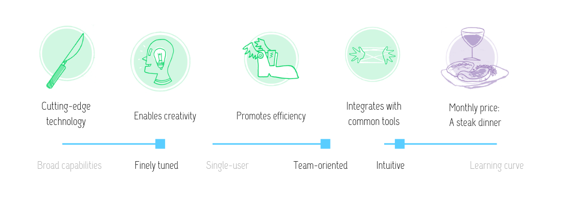 Visual review of Strings product copy tool: Cutting edge technology; enables creativity; promotes efficiency; integrates with common tools; monthly price: a steak dinner; finely tuned; team-oriented; intuitive