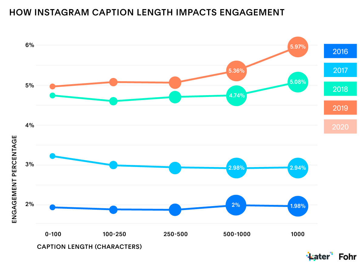 Graph showing that engagement increases with caption length from 2016 to 2019