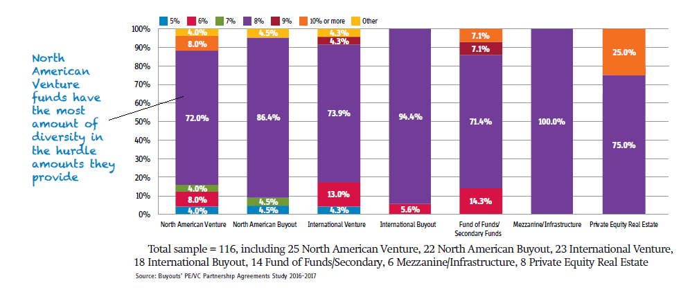 Chart of the week: 8 pct remains most common hurdle rate   Buyouts