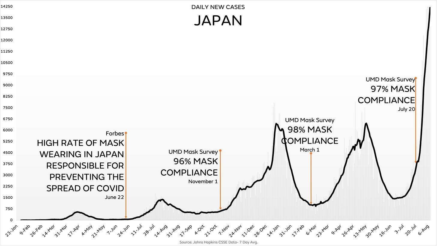 Chart of new daily cases in Japan; a Forbes headline from last summer credits high rate of mask usage for Japan's then-low rate; the chart shows that UMD Mask survey shows steady 96%+ mask compliance, yet cases skyrocket in summer 2021