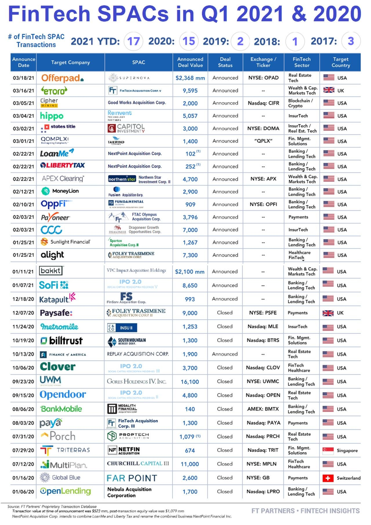Fintech SPACs in Q1 2021 and 2020, Source- FT Partners