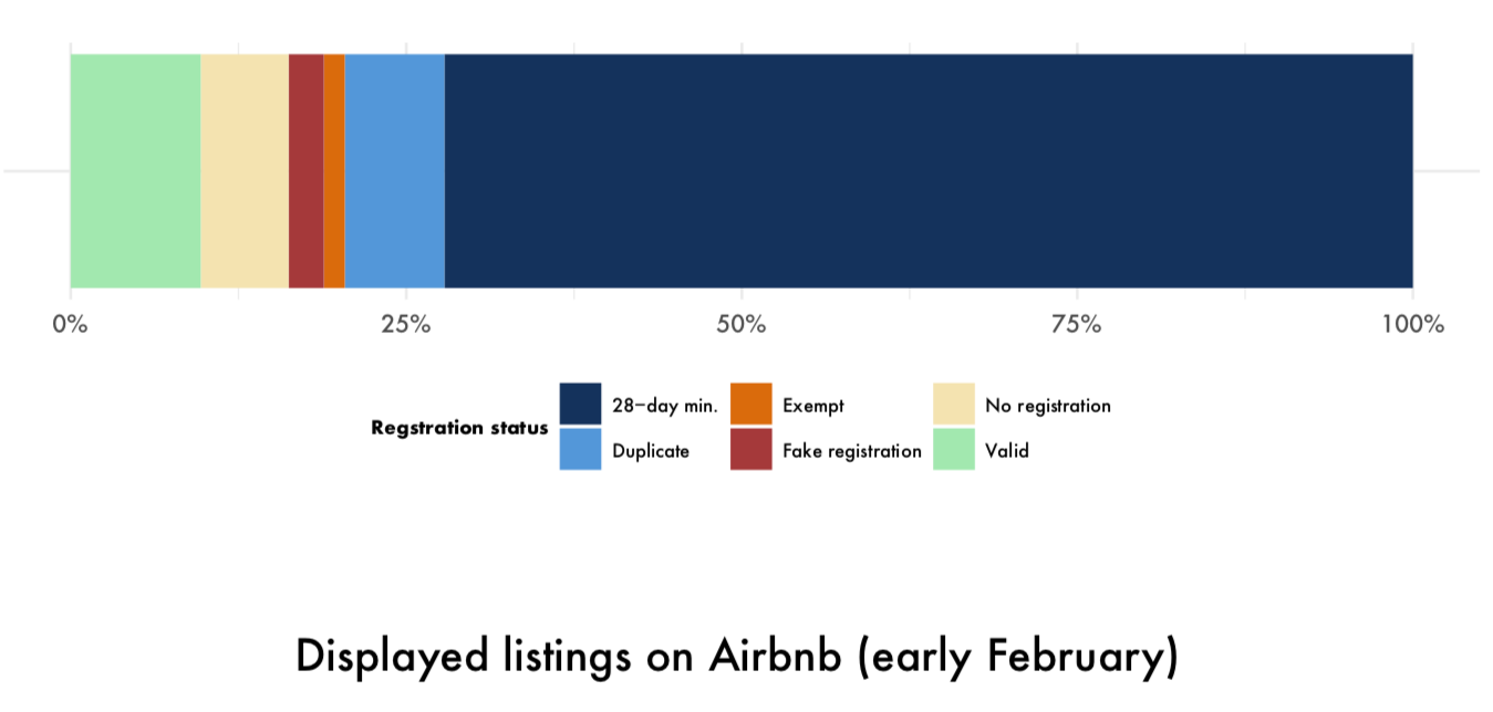 Chart showing that most Toronto Airbnb listings are now requiring a minimum 28-night stay