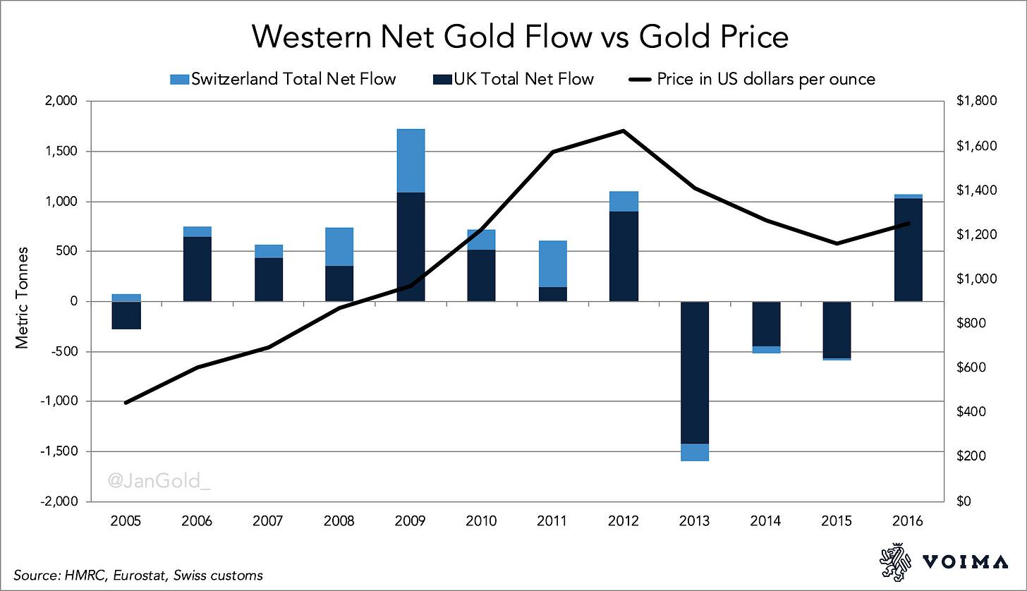 Western Net Gold Flow vs Gold Price