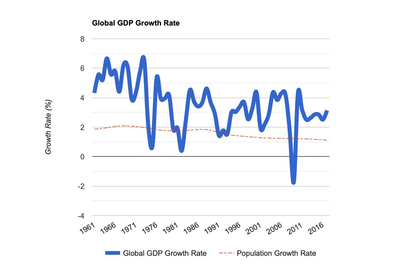 #002 Blunt Economics Part 1: Death of Growth