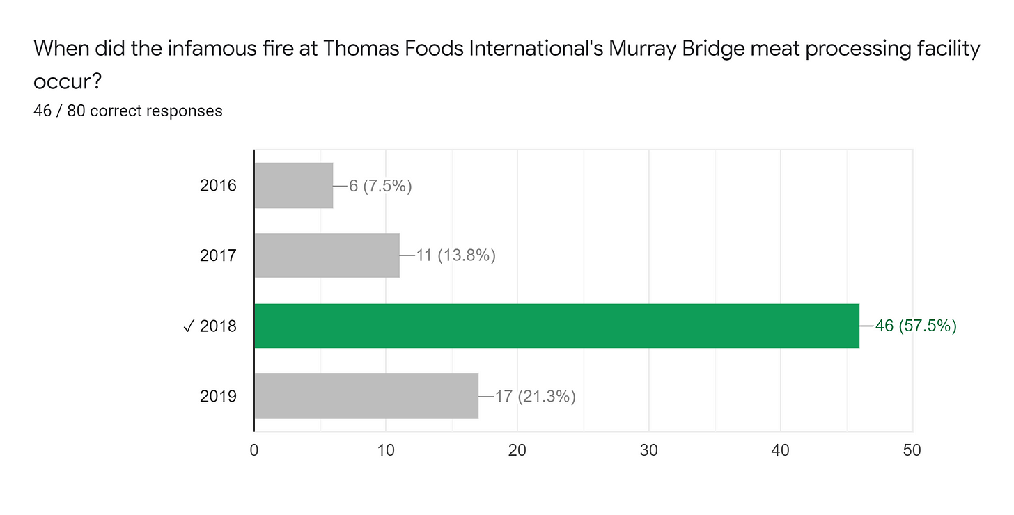 Forms response chart. Question title: When did the infamous fire at Thomas Foods International's Murray Bridge meat processing facility occur?. Number of responses: 46 / 80 correct responses.