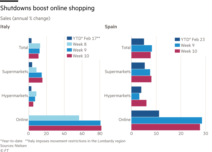 Grouped bar chart showing the Sales annual % change for Italy and Spain following the virus outbreak