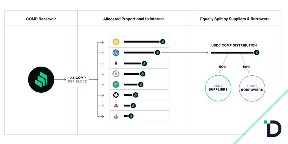 Compound Shares COMP Governance Token Details & Distribution Model
