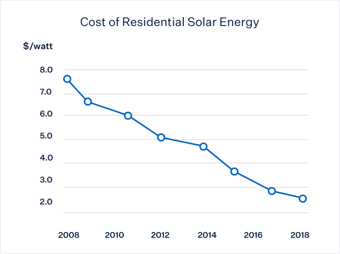 Cost of Solar Graph