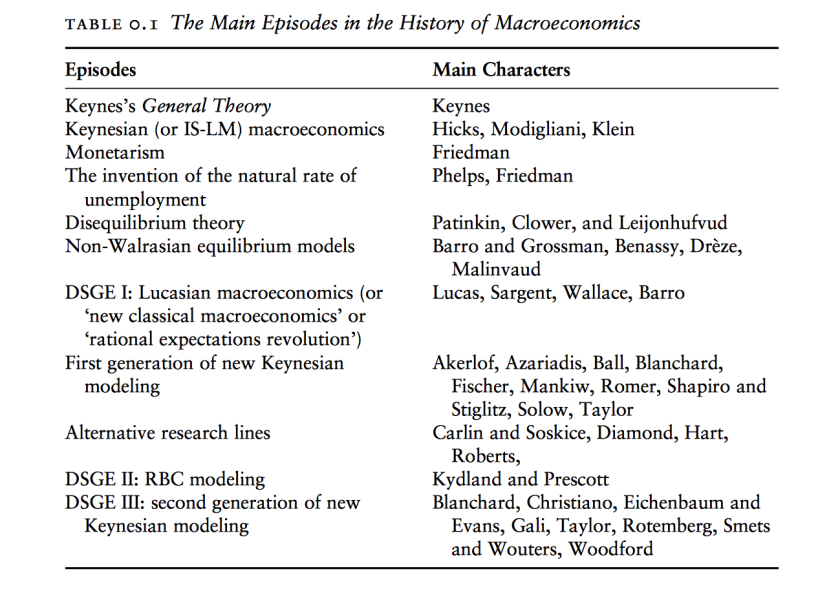 A Brief History of Macro-Economic Modeling, Forecasting, and Policy  Analysis – Viewpoints which Matter