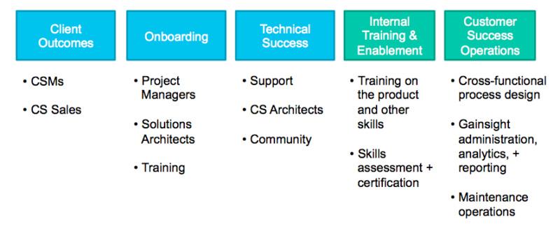 internal-departments