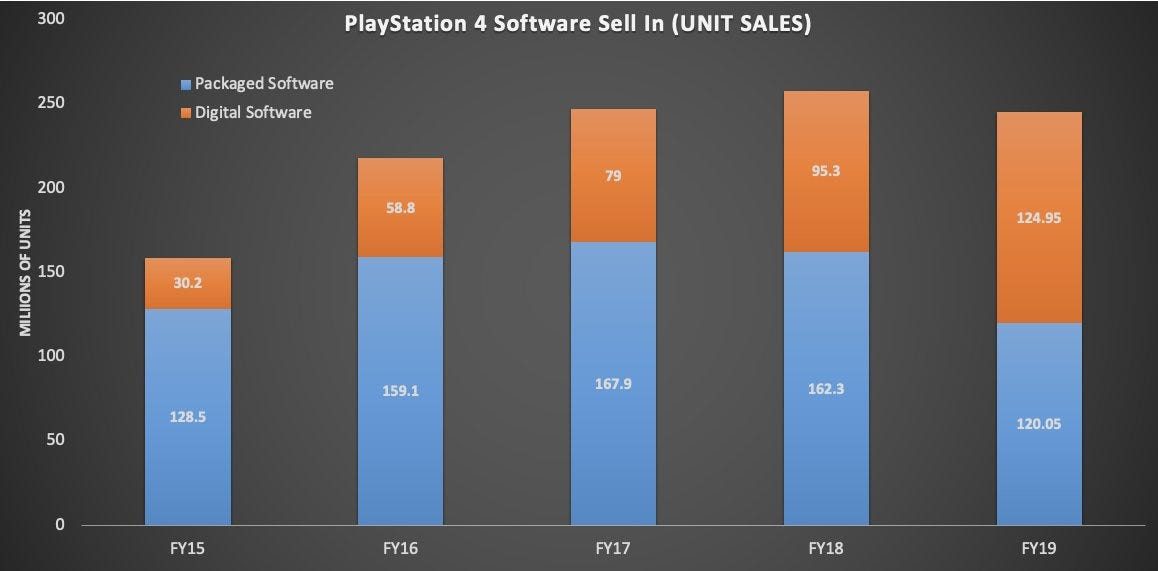 Sony report over 110m PlayStation 4 consoles sold as digital profits race  ahead of physical   TheSixthAxis