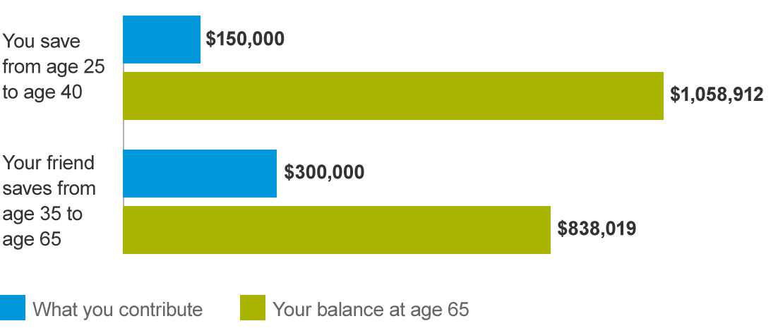 A bar chart showing that a dollar will grow much more when it's invested for a long time.