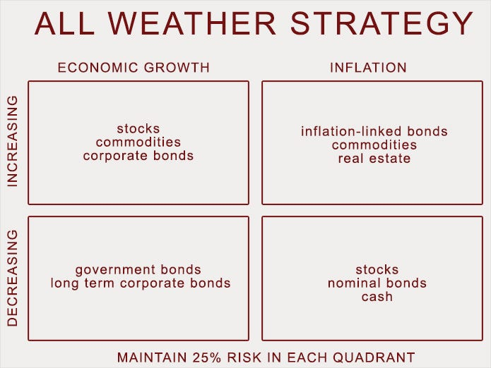 How to build the All Weather Portfolio - Ray Dalio's advice