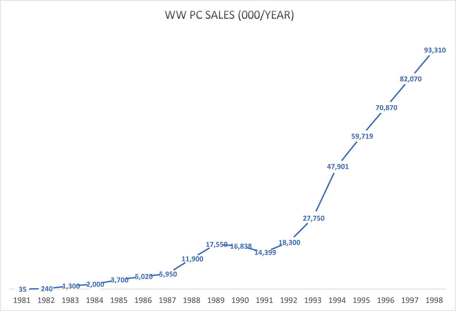 PC Sales graph showing growth of PC Sales from 1981 to 1998. The curve shows very steep growth since Windows 95
