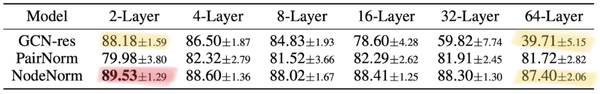 """While there are ways to """"fix"""" performance of typical GNNs with more layers, the overall deep GNN models do not bring significant advantage yet."""