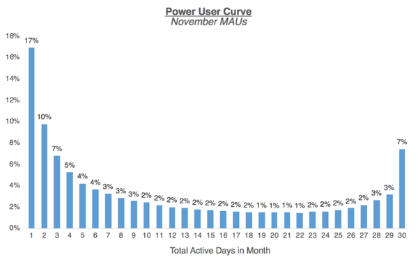 The Power User Curve: The Best Way to Understand Your Most Engaged Users