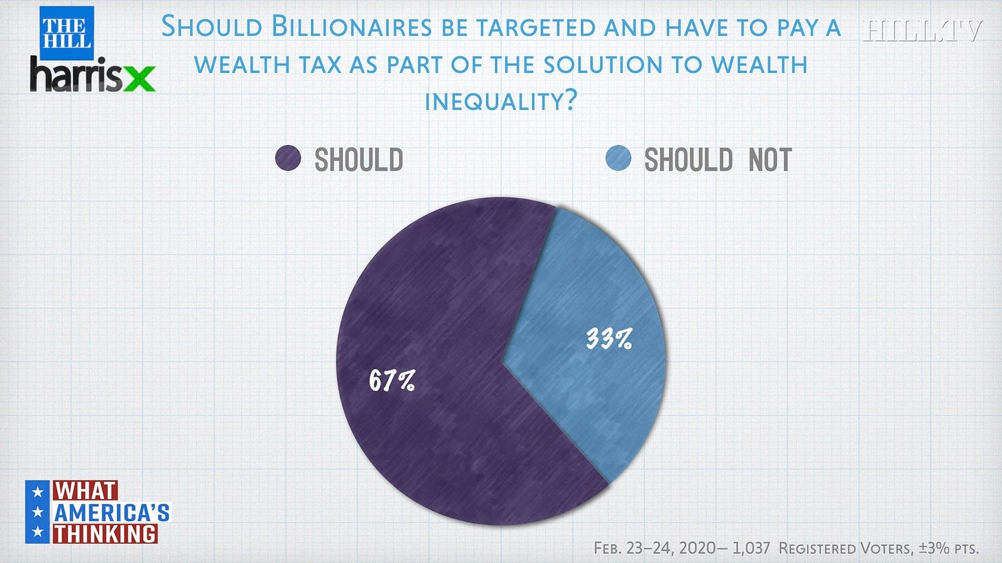 Poll: Two-thirds of voters say billionaires should pay a wealth tax |  TheHill