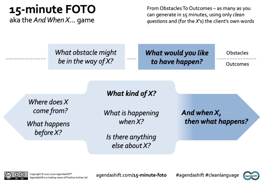 The 15-minute FOTO cue card