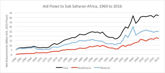 Global_Chart_AidFlowstoAfrica
