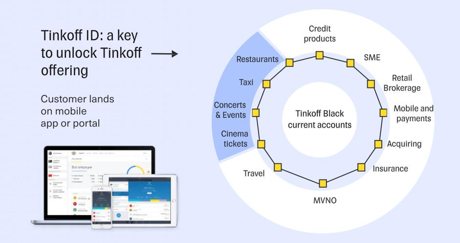 Tinkoff ecosystem