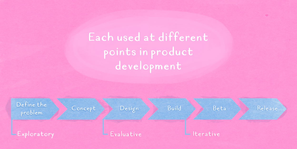 How research aids product development