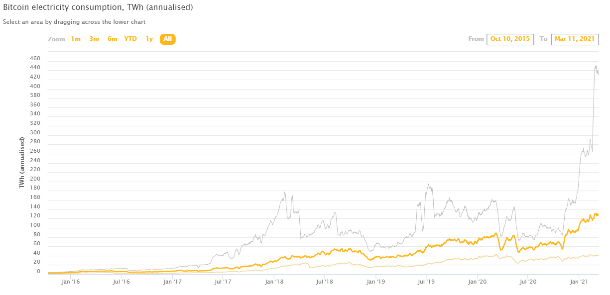 Consumo de Bitcoin estimado por Cambridge.