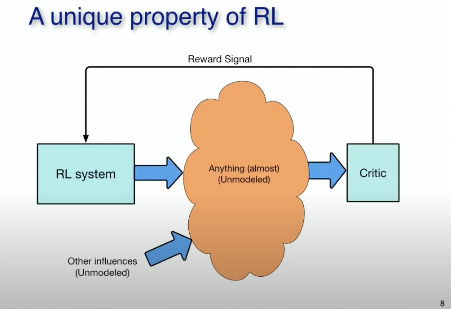 From a Talk from A.G. Barto on the History of RL.
