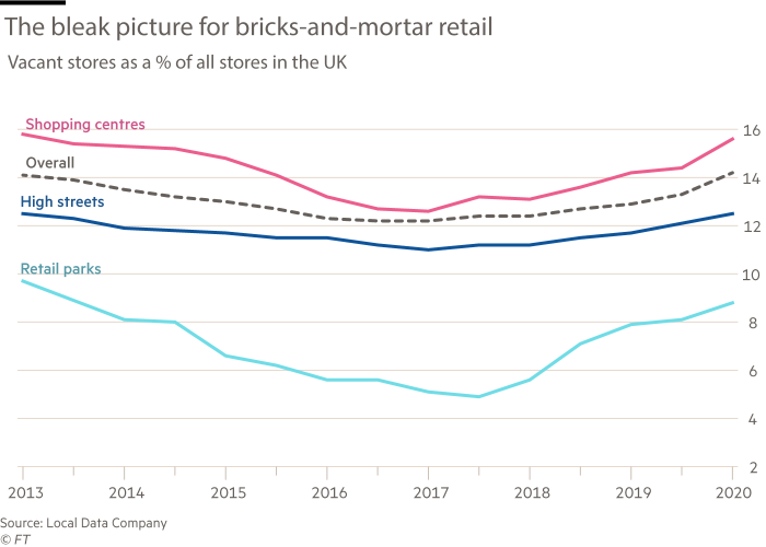 Chart showing the bleak picture for bricks-and-mortar retail. Vacant stores as a % of all stores in the UK, showing shopping centres, retail parks and high street stores.