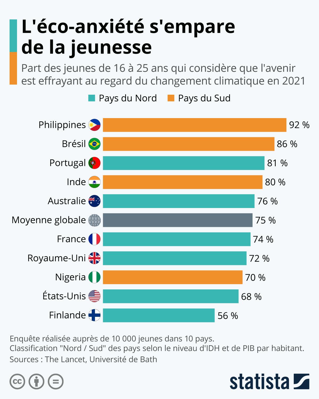Infographie: L'éco-anxiété s'empare de la jeunesse   Statista