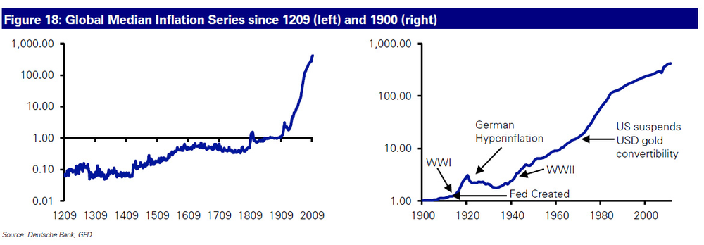 (There hasn't been a year of global deflation since 1933)