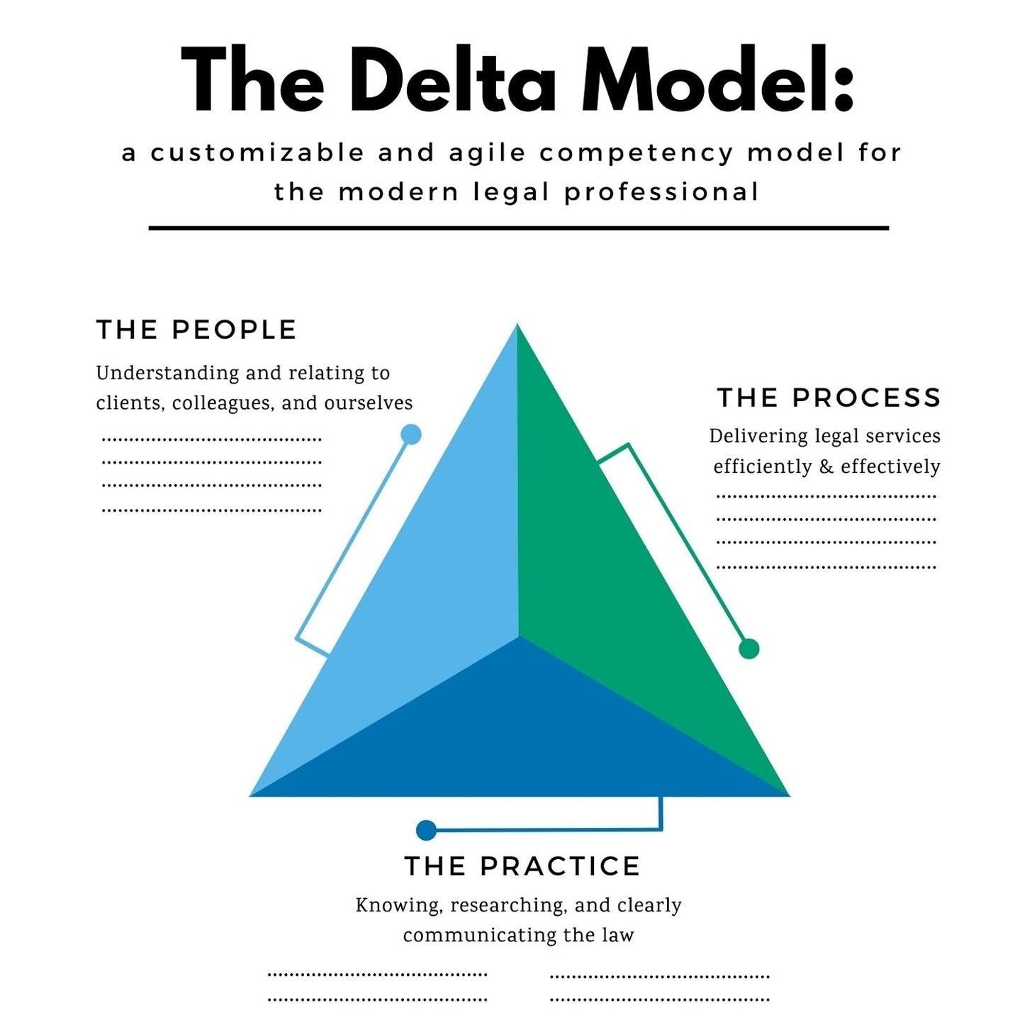 Delta Model v.4 Design Your Delta