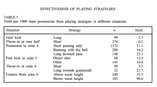 A table taken from the 1997 paper with strategies such as going long or short from an advanced throw-in with the accompanying yields
