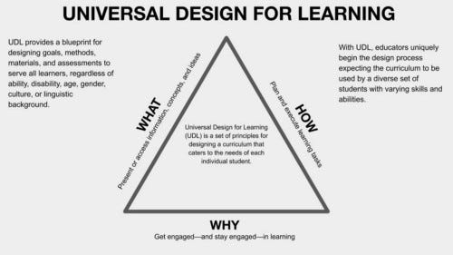 Universal design of learning focuses on the what, how and why of learning