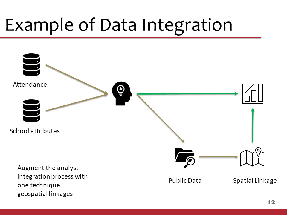 Consider spatial linkages in your data integration workflow.