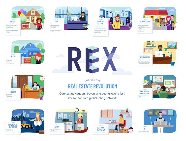 REX Real Estate