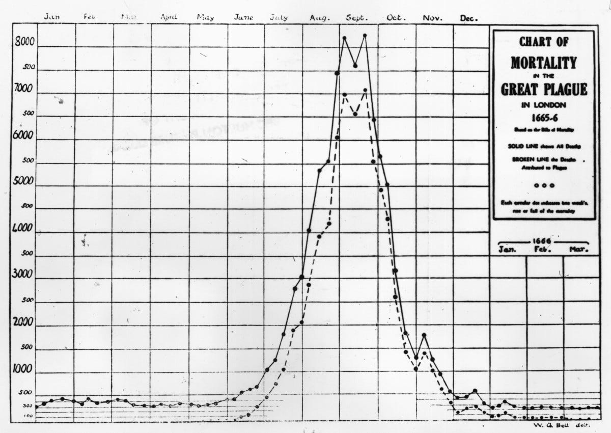 The Great Plague of 1665 to 1666 graph