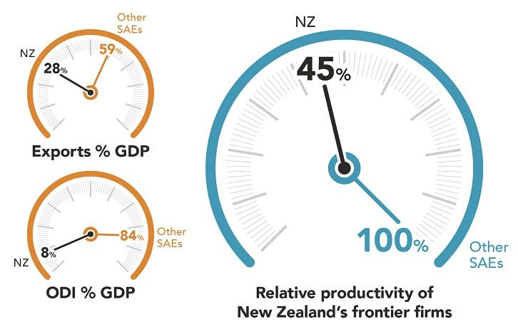 Productivity of New Zealand's frontier firms