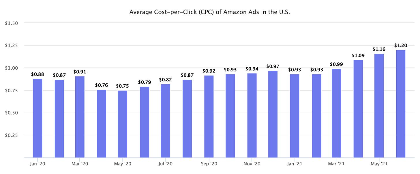 Average Cost-per-Click (CPC) of Amazon Ads in the U.S.