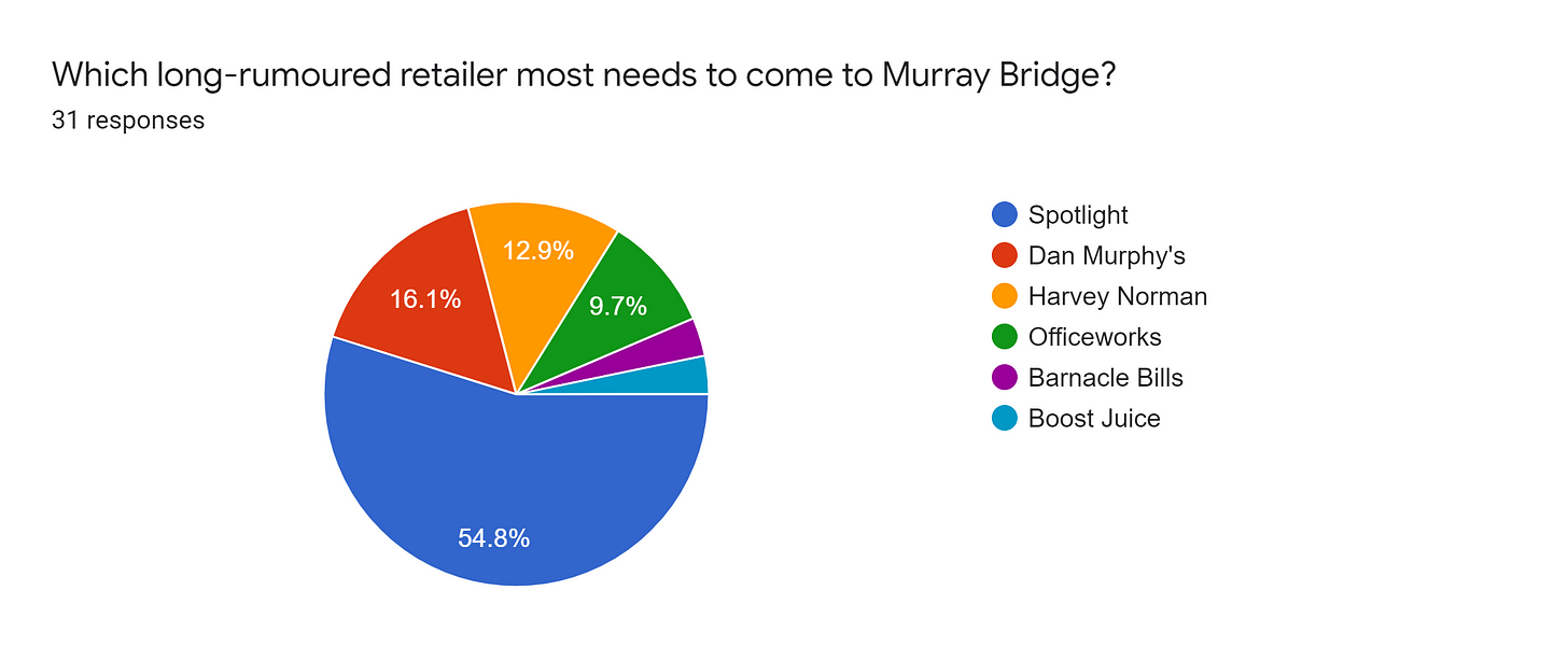 Forms response chart. Question title: Which long-rumoured retailer most needs to come to Murray Bridge?. Number of responses: 31 responses.
