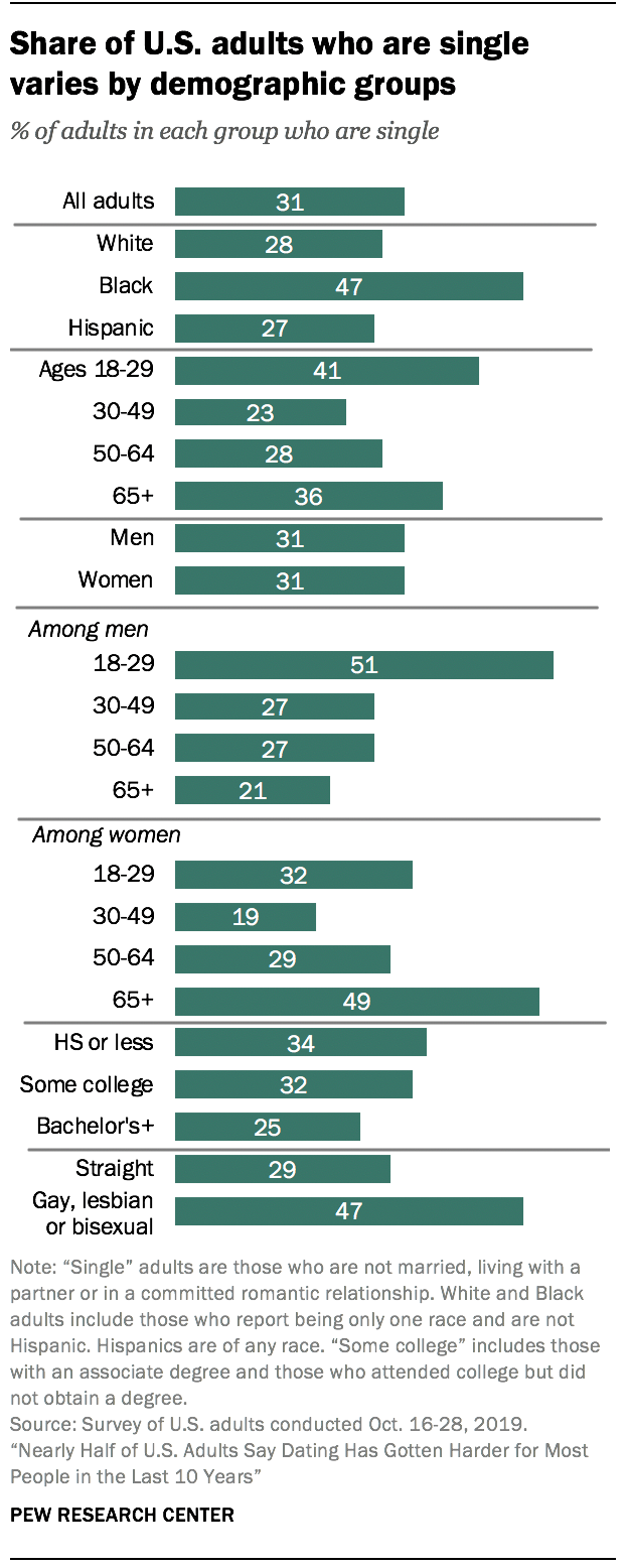 Share of U.S. adults who are single varies by demographic groups