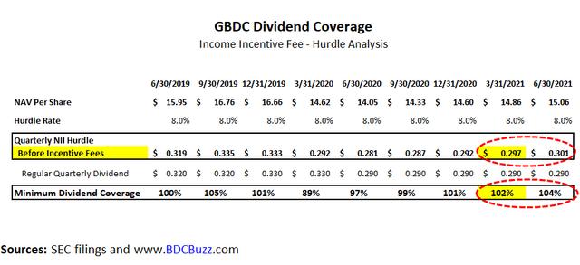 GBDC dividend